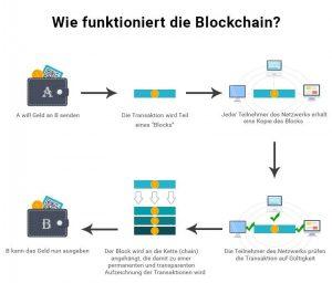 Wie funktioniert die Blockchain?